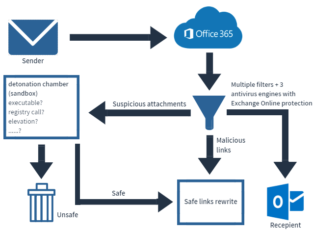 Exchange Online Advanced Threat Protection (ATP) | Email