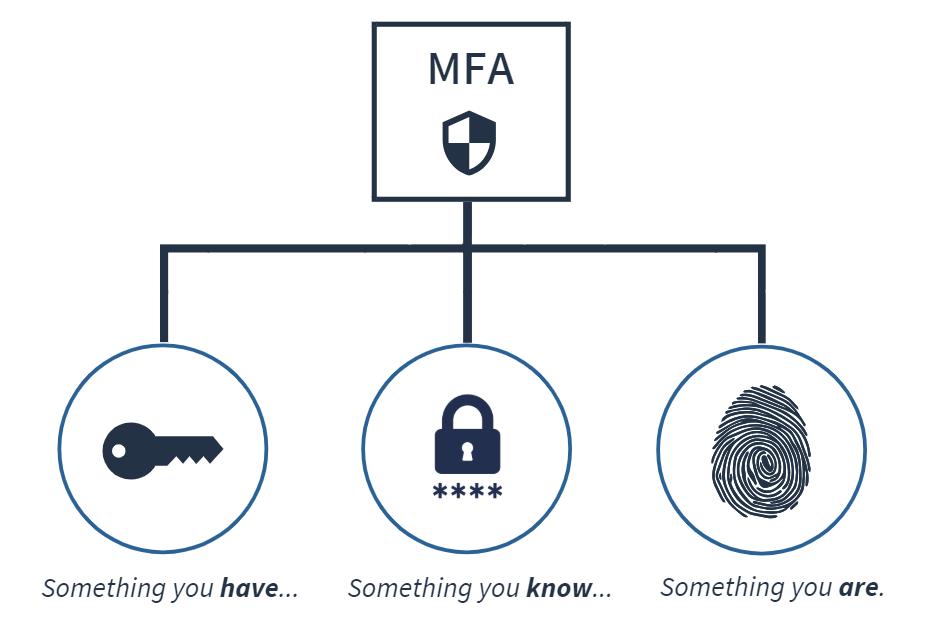 Multi-Factor Authentication (MFA) | Two-Factor Identity